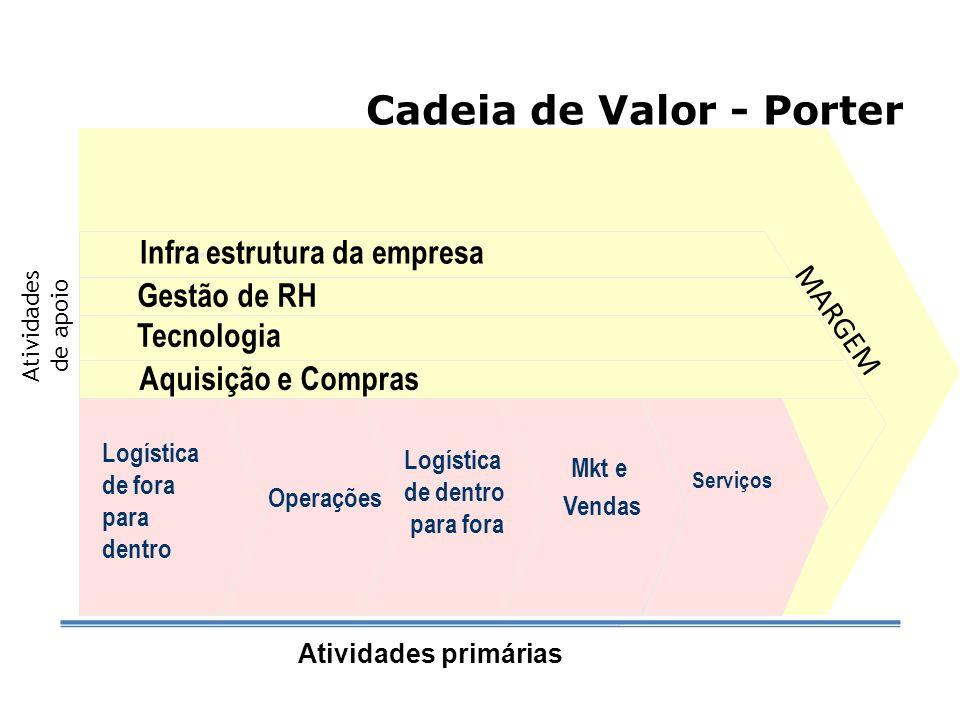 Cadeia de Valor - Porter Infra-estrutura da empresa Gestão de RH Desenvolvimento de Tecnologia Logística de entrada Operações Log ís tica externa Mkte vendas Servi Infra-estrutura da empresa Gestão de RH Desenvolvimento de Tecnologia Logística de entrada Operações Log ís tica externa Mkte vendas Servi MARGEM Infra-estrutura da empresa Gestão de RH Desenvolvimento de Tecnologia Logística de entrada Operações Log ís tica externa Mkte vendas Servi Infra-estrutura da empresa Gestão de RH Tecnologia Logística de fora para dentro Operações Mkt e Vendas Serviços MARGEM Atividades primárias Atividades de apoio Logística de dentro para fora Aquisição e Compras