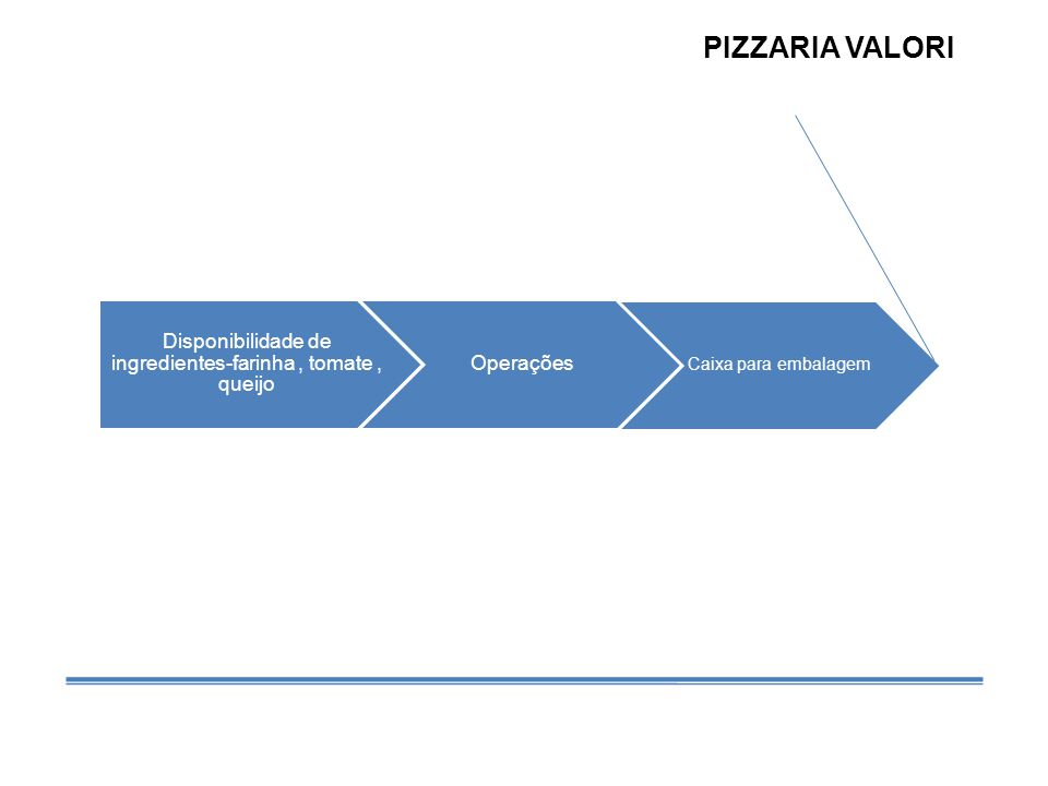 Disponibilidade de ingredientes-farinha, tomate, queijo Operações Caixa para embalagem PIZZARIA VALORI
