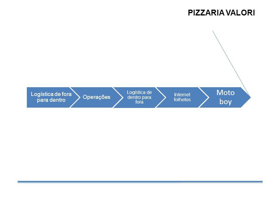 Logística de fora para dentro Operações Logística de dentro para fora Internet folhetos Moto boy PIZZARIA VALORI