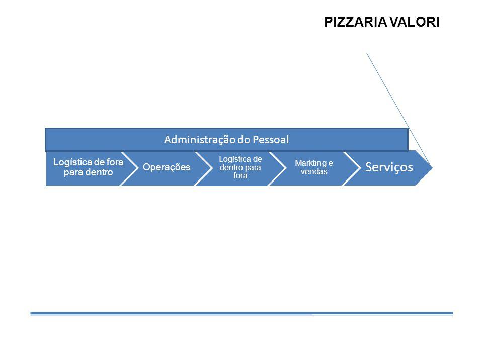 Logística de fora para dentro Operações Logística de dentro para fora Markting e vendas Serviços Administração do Pessoal PIZZARIA VALORI