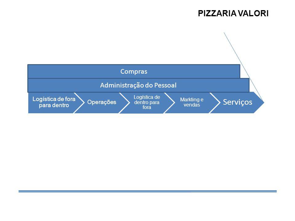 Logística de fora para dentro Operações Logística de dentro para fora Markting e vendas Serviços Compras Administração do Pessoal PIZZARIA VALORI