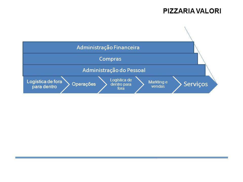 Logística de fora para dentro Operações Logística de dentro para fora Markting e vendas Serviços Compras Administração do Pessoal Administração Financeira PIZZARIA VALORI