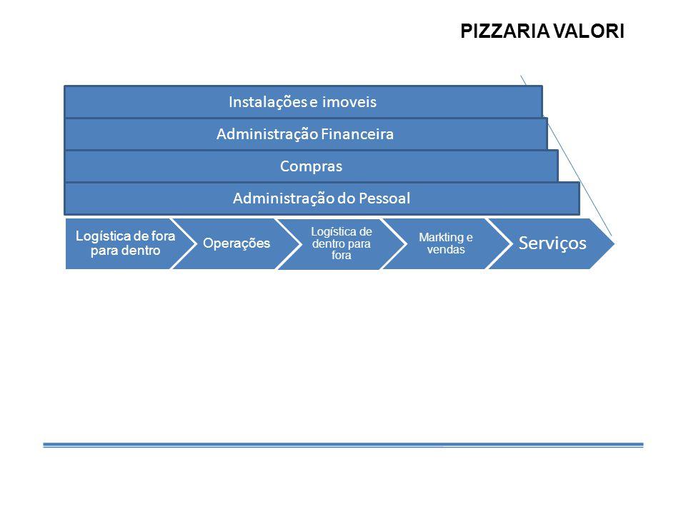 Logística de fora para dentro Operações Logística de dentro para fora Markting e vendas Serviços Compras Administração do Pessoal Administração Financeira Instalações e imoveis PIZZARIA VALORI