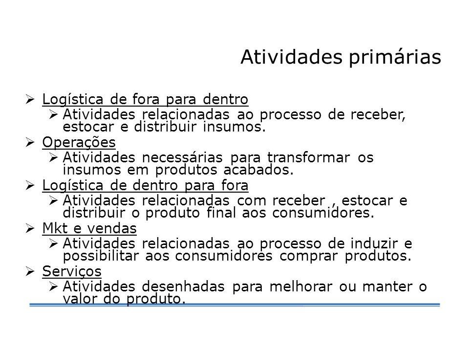Atividades primárias  Logística de fora para dentro  Atividades relacionadas ao processo de receber, estocar e distribuir insumos.