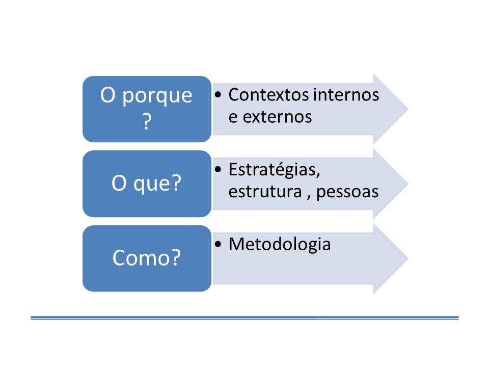 Contextos internos e externos O porque ? Estratégias, estrutura, pessoas O que? Metodologia Como?