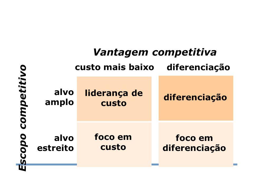 Vantagem competitiva liderança de custo diferenciação custo mais baixo diferenciação alvo estreito alvo amplo Escopo competitivo foco em custo foco em diferenciação