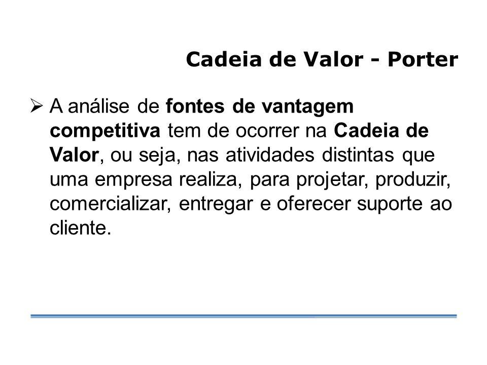 Cadeia de Valor - Porter  A análise de fontes de vantagem competitiva tem de ocorrer na Cadeia de Valor, ou seja, nas atividades distintas que uma empresa realiza, para projetar, produzir, comercializar, entregar e oferecer suporte ao cliente.