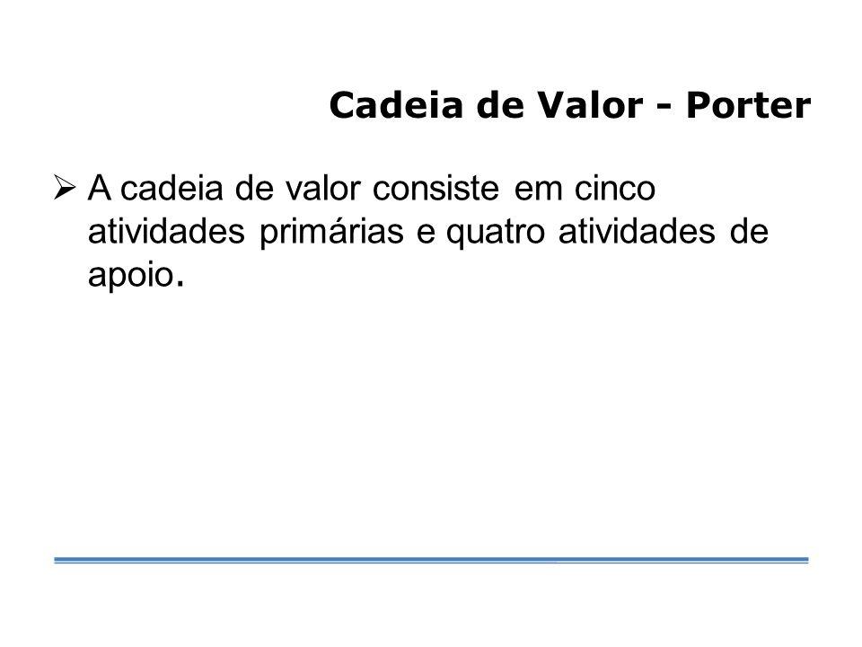 Cadeia de Valor - Porter  A cadeia de valor consiste em cinco atividades primárias e quatro atividades de apoio.