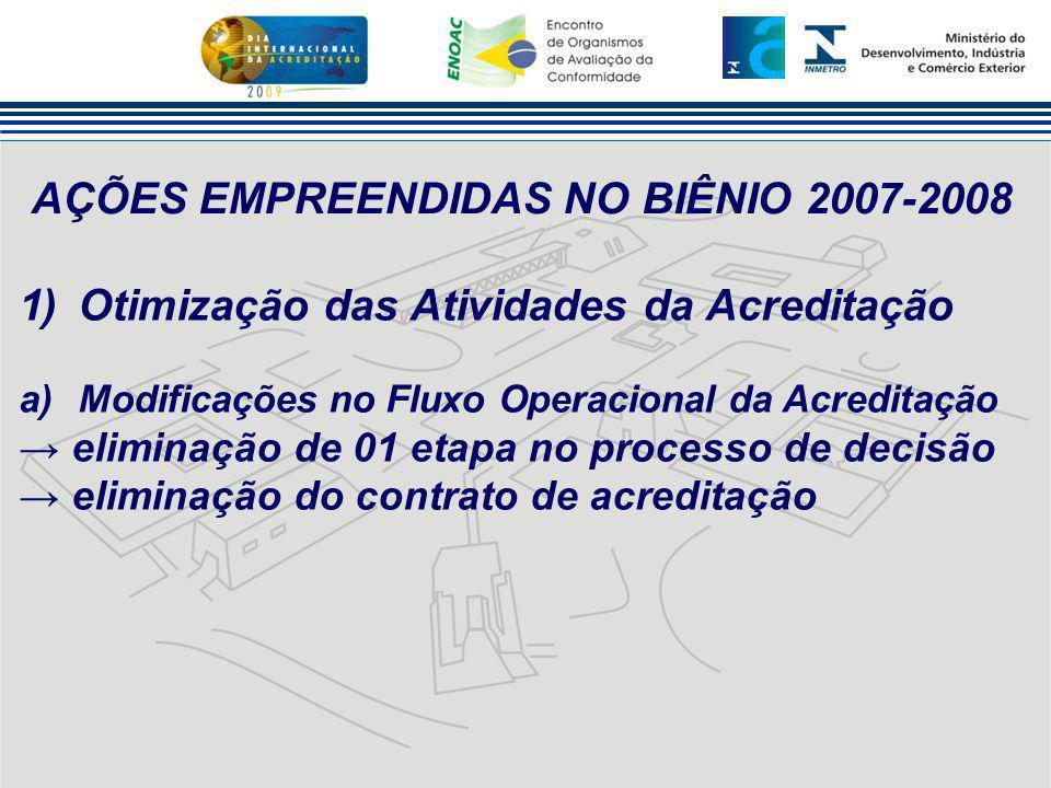 AÇÕES EMPREENDIDAS NO BIÊNIO 2007-2008 1)Otimização das Atividades da Acreditação a)Modificações no Fluxo Operacional da Acreditação → eliminação de 0