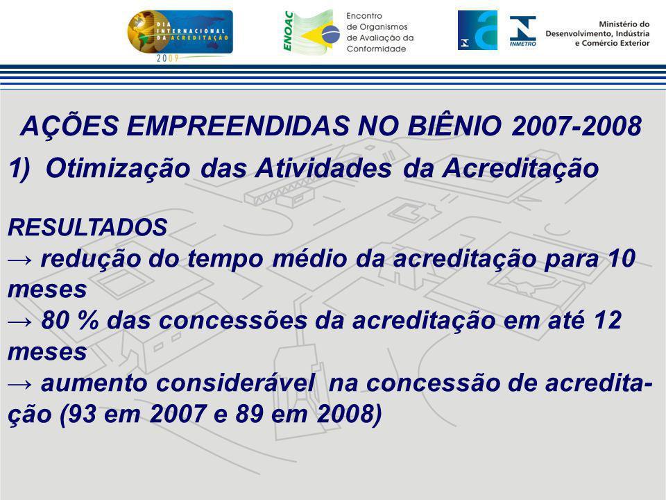 AÇÕES EMPREENDIDAS NO BIÊNIO 2007-2008 1)Otimização das Atividades da Acreditação RESULTADOS → redução do tempo médio da acreditação para 10 meses → 8