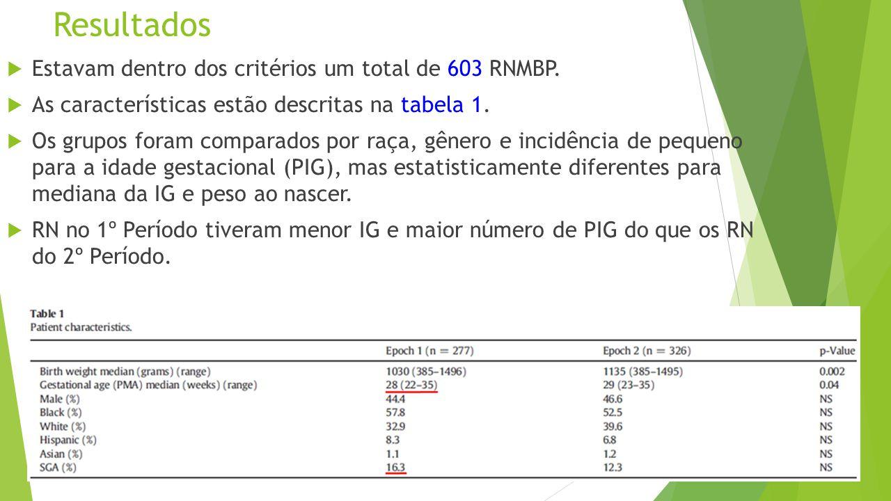 Resultados  Estavam dentro dos critérios um total de 603 RNMBP.  As características estão descritas na tabela 1.  Os grupos foram comparados por ra
