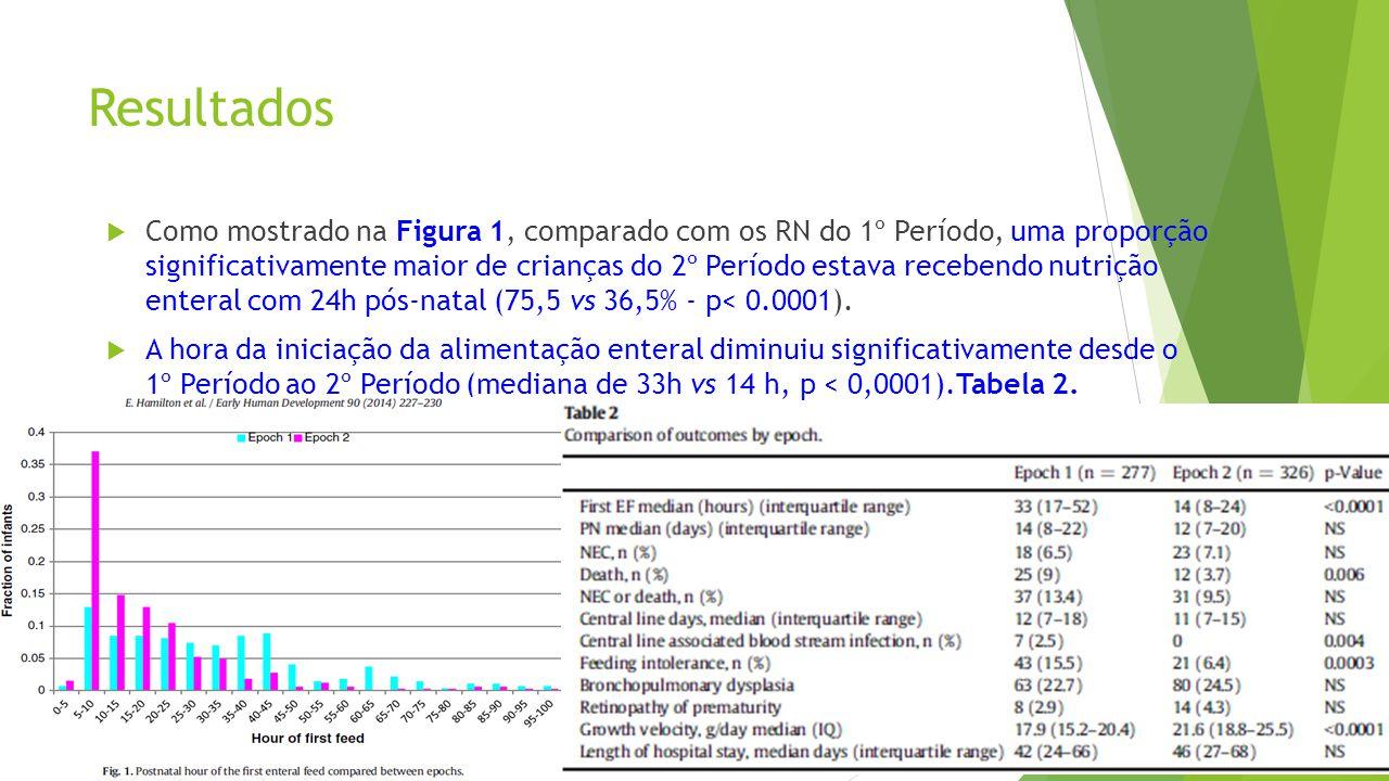 Resultados  Como mostrado na Figura 1, comparado com os RN do 1º Período, uma proporção significativamente maior de crianças do 2º Período estava rec