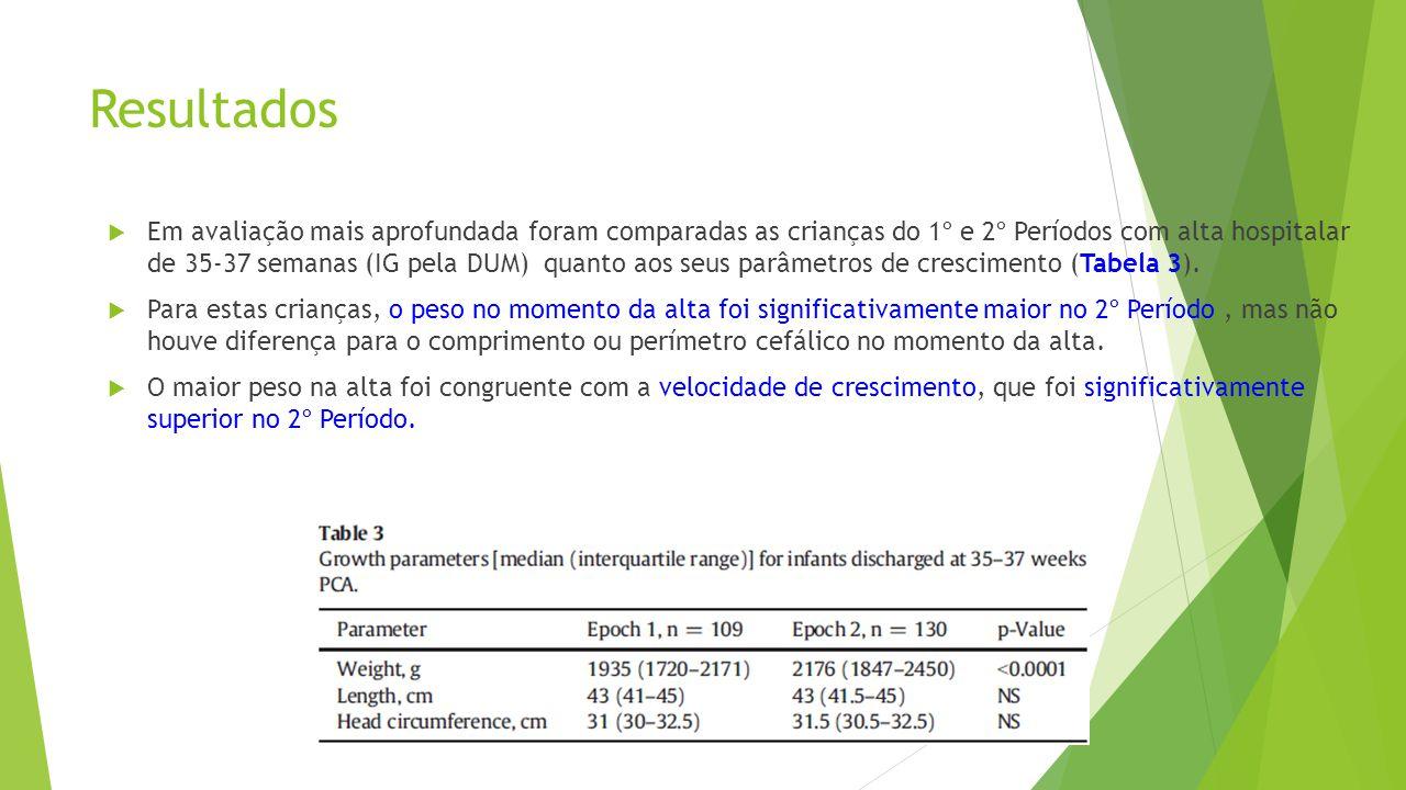 Resultados  Em avaliação mais aprofundada foram comparadas as crianças do 1º e 2º Períodos com alta hospitalar de 35-37 semanas (IG pela DUM) quanto