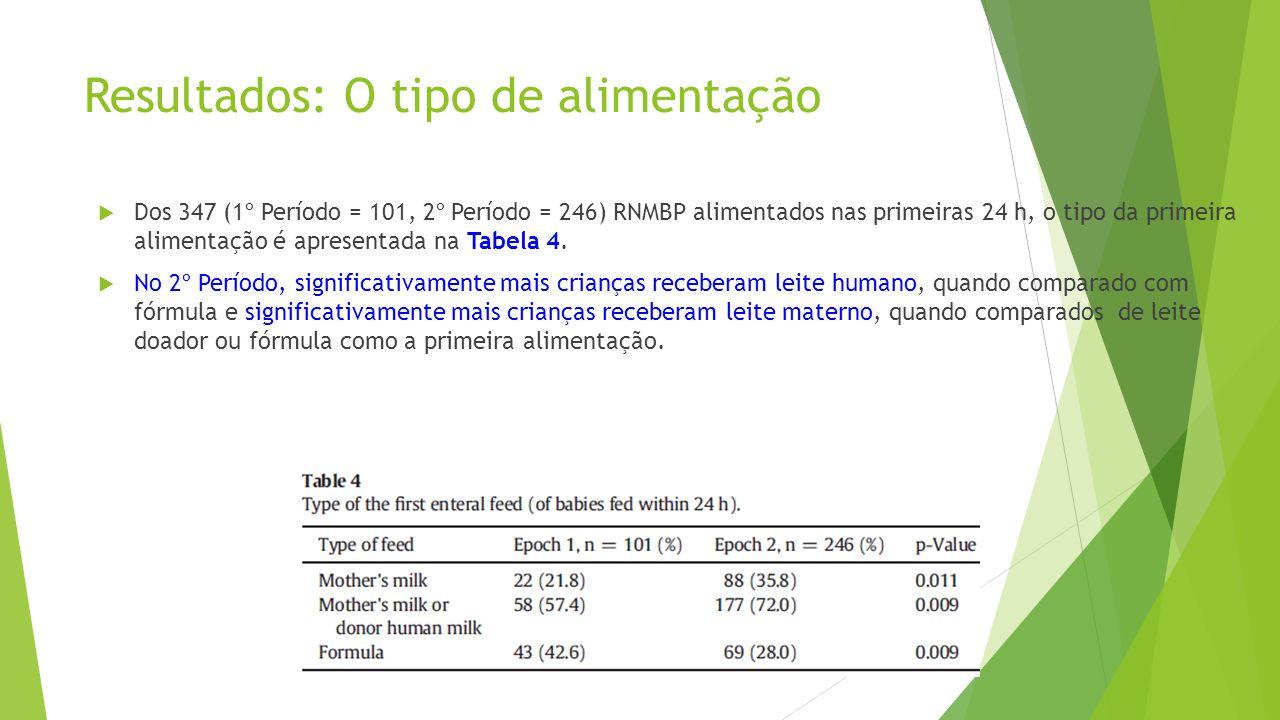 Resultados: O tipo de alimentação  Dos 347 (1º Período = 101, 2º Período = 246) RNMBP alimentados nas primeiras 24 h, o tipo da primeira alimentação