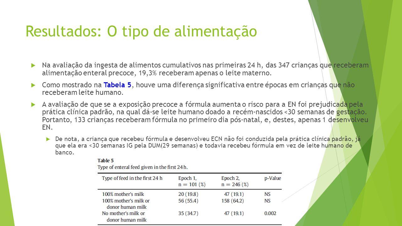 Resultados: O tipo de alimentação  Na avaliação da ingesta de alimentos cumulativos nas primeiras 24 h, das 347 crianças que receberam alimentação en