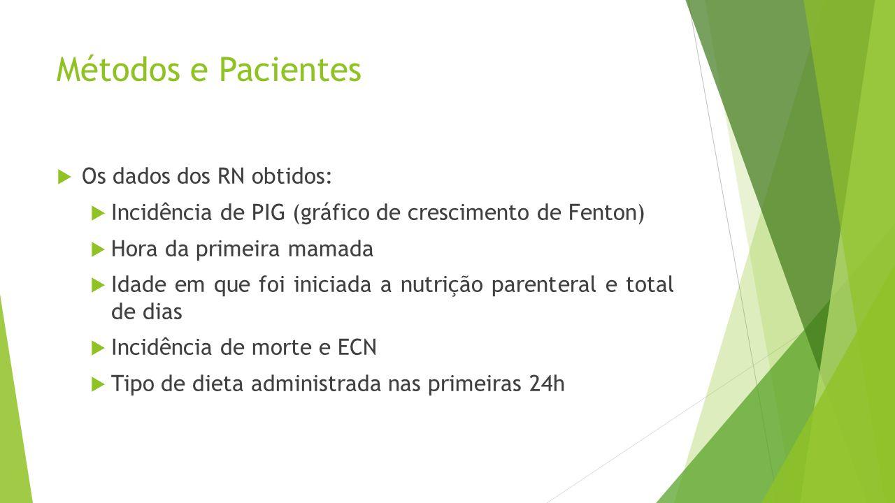 Métodos e Pacientes  Os dados dos RN obtidos:  Incidência de PIG (gráfico de crescimento de Fenton)  Hora da primeira mamada  Idade em que foi ini