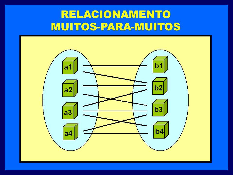 RELACIONAMENTO MUITOS-PARA-MUITOS Uma entidade num conjunto A está associada a qualquer número de entidades de um conjunto B e uma entidade num conjun