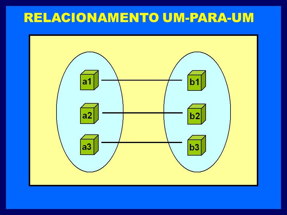 RELACIONAMENTO UM-PARA-UM É definido quando uma entidade em um conjunto está associada com no máximo uma entidade em outro conjunto