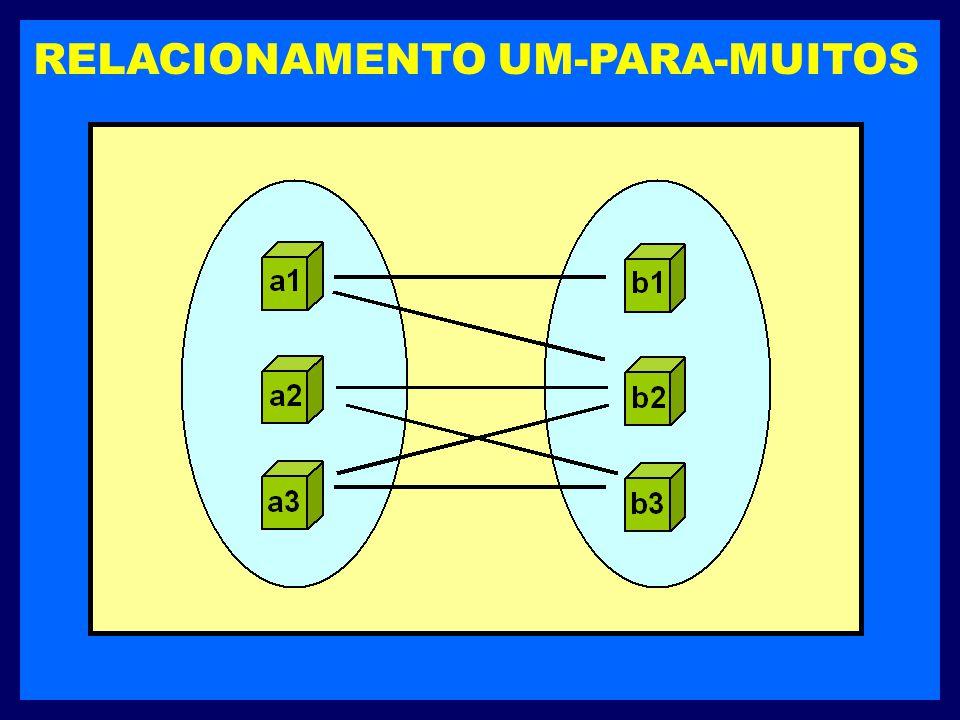 RELACIONAMENTO UM-PARA-MUITOS É definido quando uma entidade em um determinado conjunto está associada a qualquer número de entidades no outro conjunt
