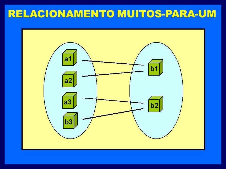 RELACIONAMENTO MUITOS-PARA-UM Uma entidade num conjunto A está associada a no máximo uma entidade no conjunto B. Mas uma entidade no conjunto B pode e