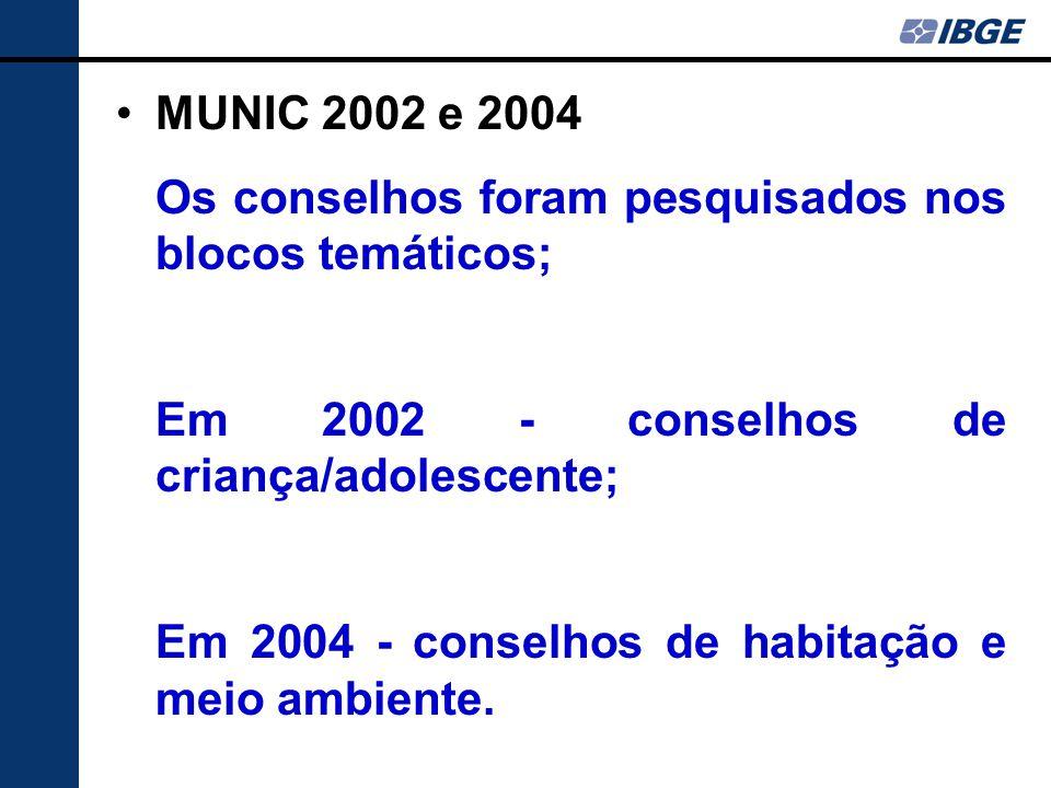 MUNIC 2002 e 2004 Os conselhos foram pesquisados nos blocos temáticos; Em 2002 - conselhos de criança/adolescente; Em 2004 - conselhos de habitação e meio ambiente.