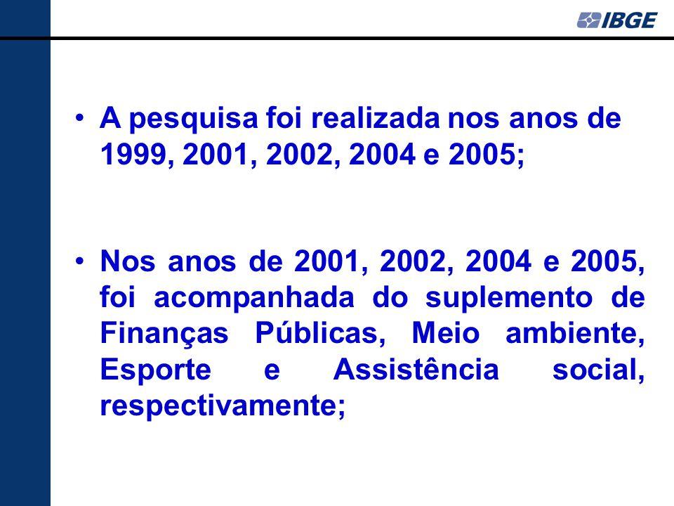 A pesquisa foi realizada nos anos de 1999, 2001, 2002, 2004 e 2005; Nos anos de 2001, 2002, 2004 e 2005, foi acompanhada do suplemento de Finanças Públicas, Meio ambiente, Esporte e Assistência social, respectivamente;