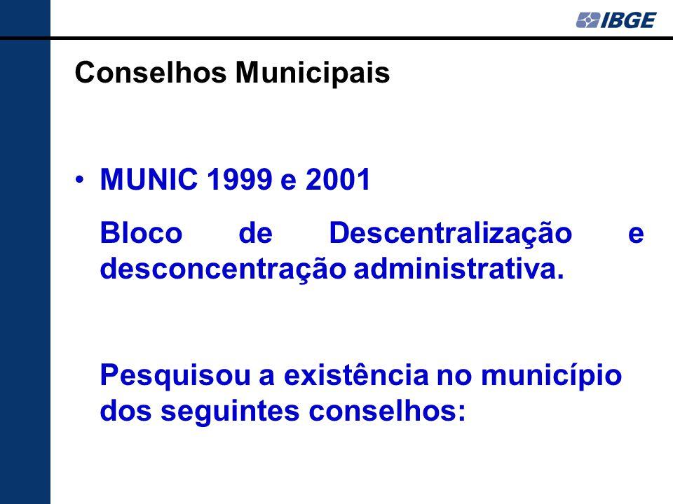 Conselhos Municipais MUNIC 1999 e 2001 Bloco de Descentralização e desconcentração administrativa.