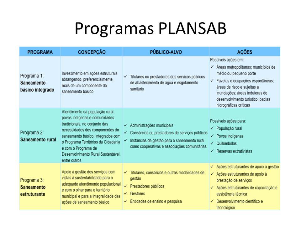 Programas PLANSAB