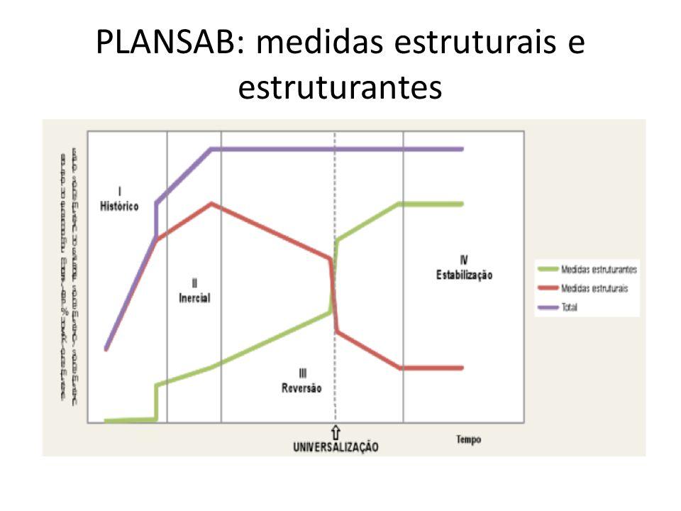 PLANSAB: medidas estruturais e estruturantes