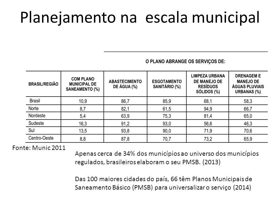 Planejamento na escala municipal Fonte: Munic 2011 Apenas cerca de 34% dos municípios ao universo dos municípios regulados, brasileiros elaboram o seu PMSB.