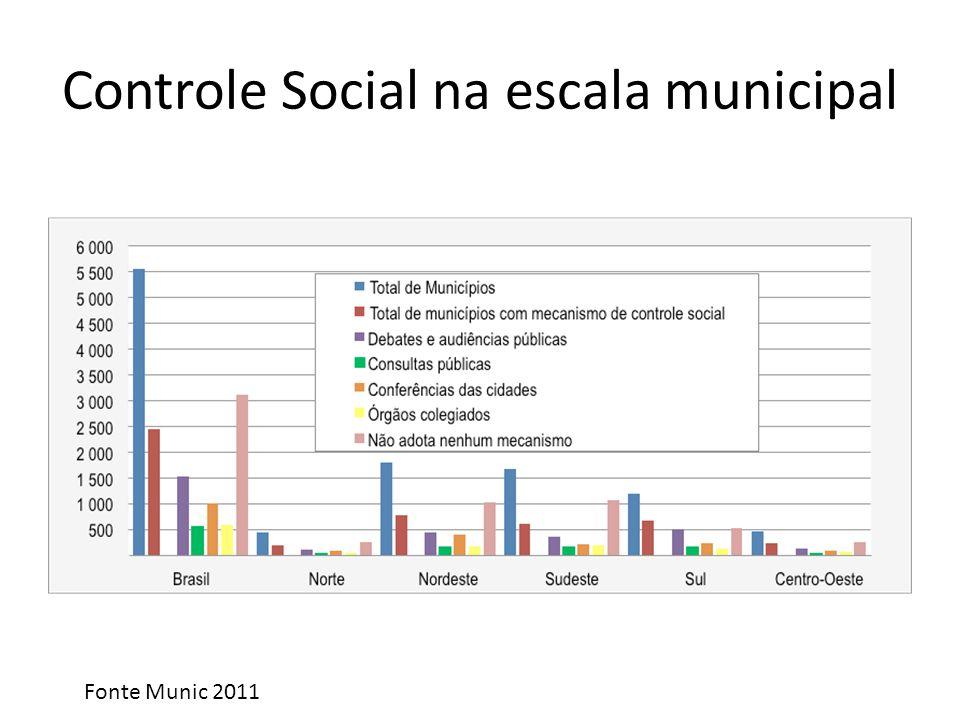 Controle Social na escala municipal Fonte Munic 2011