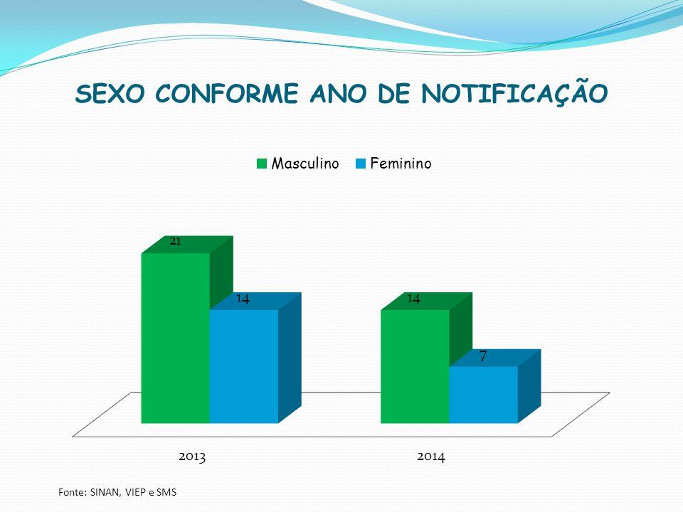 SEXO CONFORME ANO DE NOTIFICAÇÃO Fonte: SINAN, VIEP e SMS
