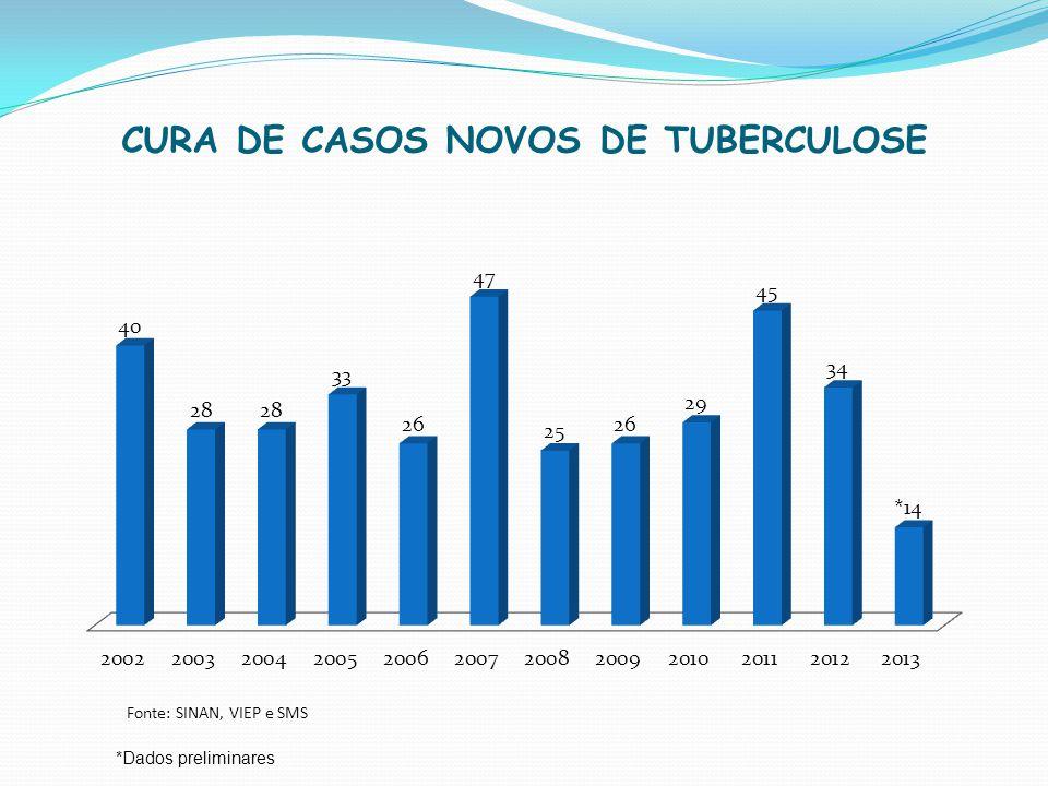 CURA DE CASOS NOVOS DE TUBERCULOSE Fonte: SINAN, VIEP e SMS *Dados preliminares