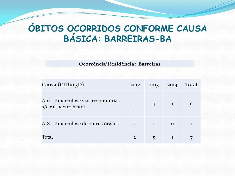 ÓBITOS OCORRIDOS CONFORME CAUSA BÁSICA: BARREIRAS-BA Ocorrência\Residência: Barreiras Causa (CID10 3D)201220132014Total A16 Tuberculose vias respirató