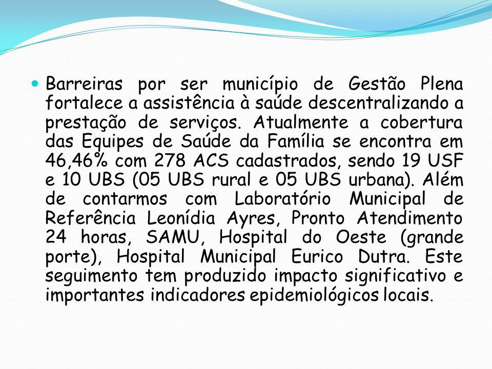 Barreiras por ser município de Gestão Plena fortalece a assistência à saúde descentralizando a prestação de serviços. Atualmente a cobertura das Equip
