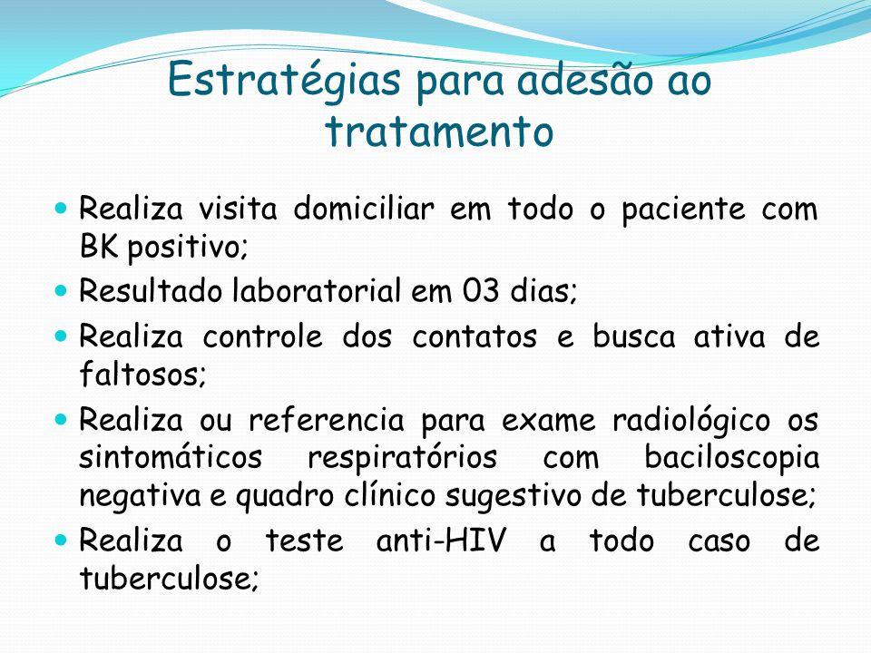 Estratégias para adesão ao tratamento Realiza visita domiciliar em todo o paciente com BK positivo; Resultado laboratorial em 03 dias; Realiza control