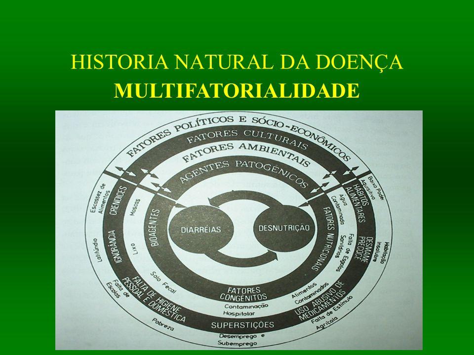 HISTORIA NATURAL DA DOENÇA MULTIFATORIALIDADE