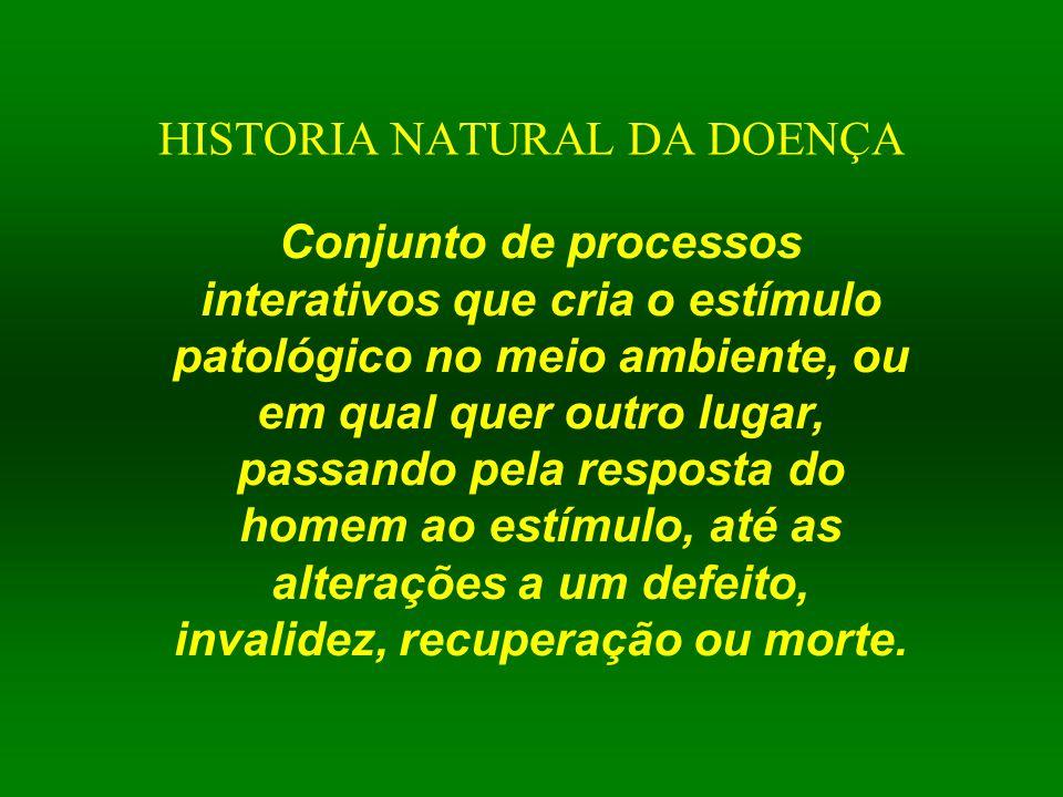 HISTORIA NATURAL DA DOENÇA Conjunto de processos interativos que cria o estímulo patológico no meio ambiente, ou em qual quer outro lugar, passando pe