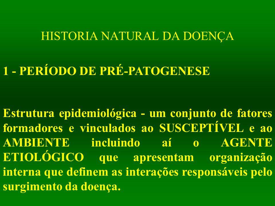 HISTORIA NATURAL DA DOENÇA 1 - PERÍODO DE PRÉ-PATOGENESE Estrutura epidemiológica - um conjunto de fatores formadores e vinculados ao SUSCEPTÍVEL e ao