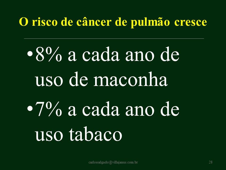 O risco de câncer de pulmão cresce 8% a cada ano de uso de maconha 7% a cada ano de uso tabaco carlossalgado@villajanus.com.br28