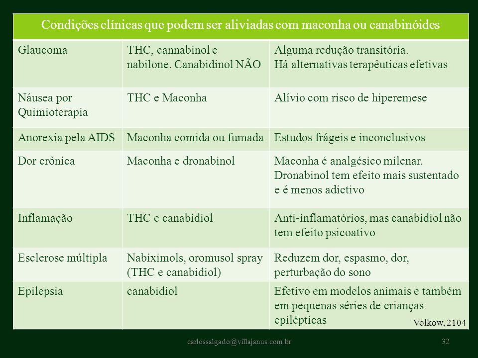 carlossalgado@villajanus.com.br32 Condições clínicas que podem ser aliviadas com maconha ou canabinóides GlaucomaTHC, cannabinol e nabilone. Canabidin