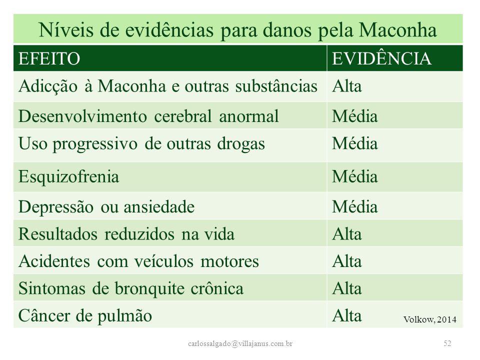 carlossalgado@villajanus.com.br52 Níveis de evidências para danos pela Maconha EFEITOEVIDÊNCIA Adicção à Maconha e outras substânciasAlta Desenvolvime