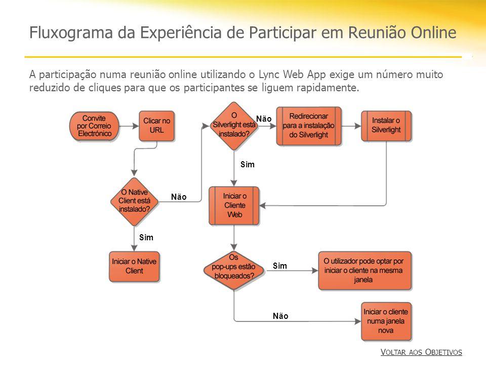 Fluxograma da Experiência de Participar em Reunião Online Sim Não Sim Não Sim A participação numa reunião online utilizando o Lync Web App exige um número muito reduzido de cliques para que os participantes se liguem rapidamente.