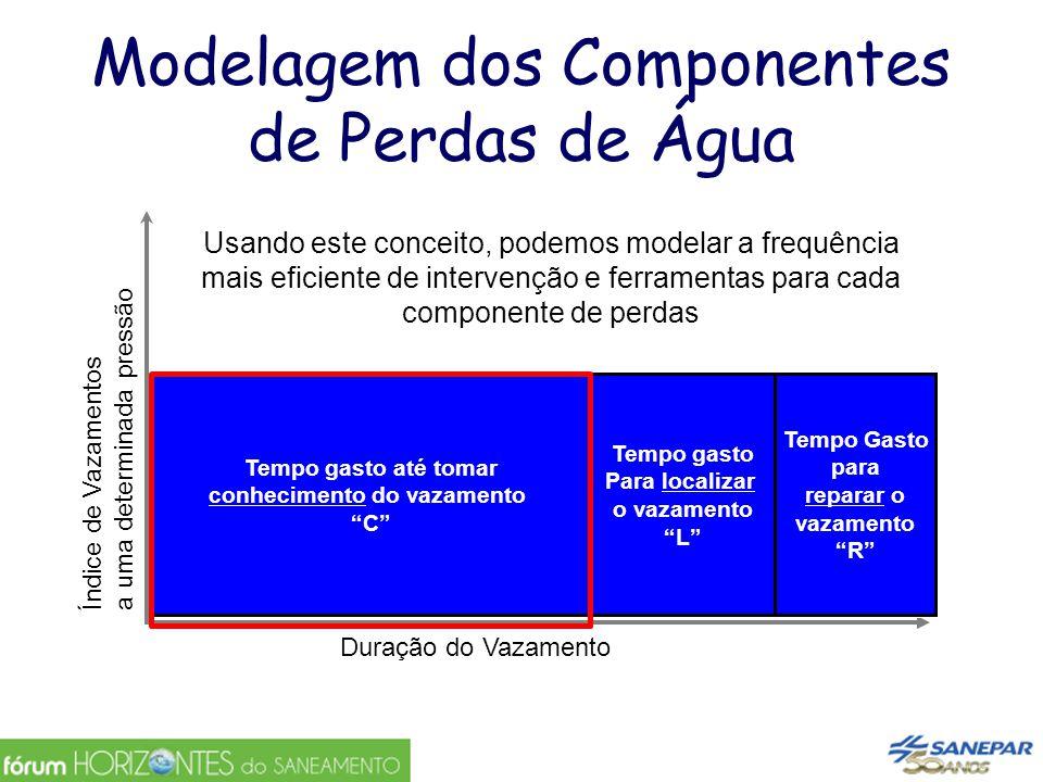 Modelagem dos Componentes de Perdas de Água Índice de Vazamentosa uma determinada pressão Duração do Vazamento Volume perdido por categoria de Vazamen