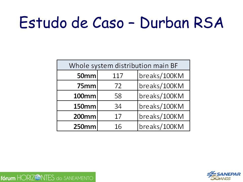 Estudo de Caso – Durban RSA