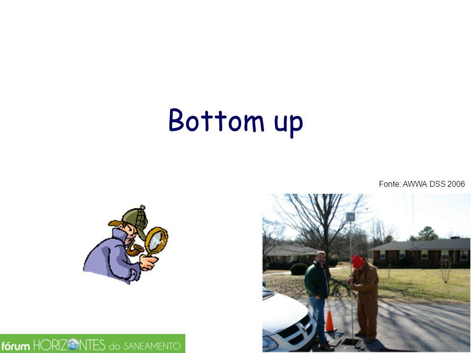 Bottom up Fonte: AWWA DSS 2006