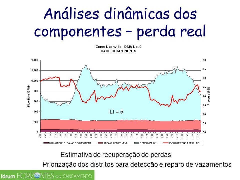 Análises dinâmicas dos componentes – perda real ILI = 5 Estimativa de recuperação de perdas Priorização dos distritos para detecção e reparo de vazame