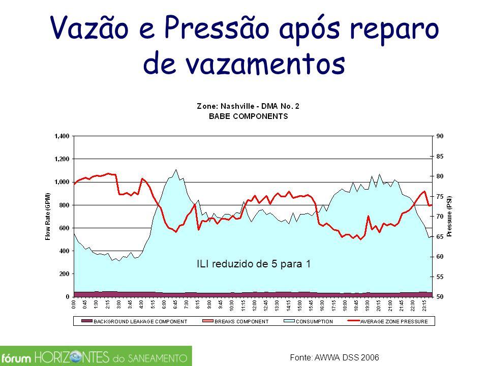 Vazão e Pressão após reparo de vazamentos ILI reduzido de 5 para 1 Fonte: AWWA DSS 2006
