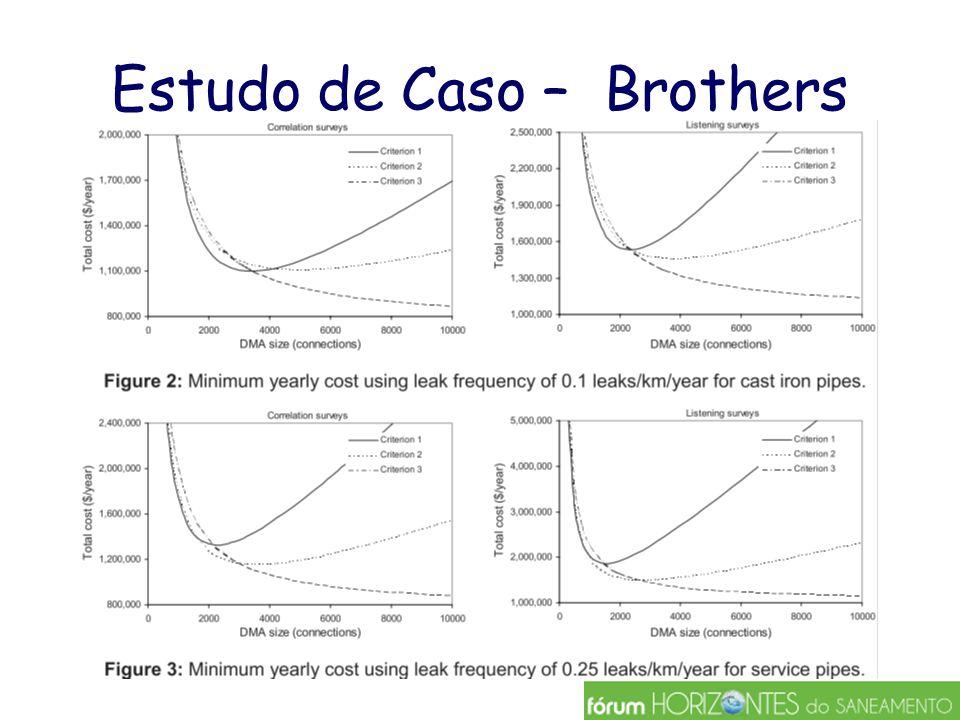 Estudo de Caso – Brothers