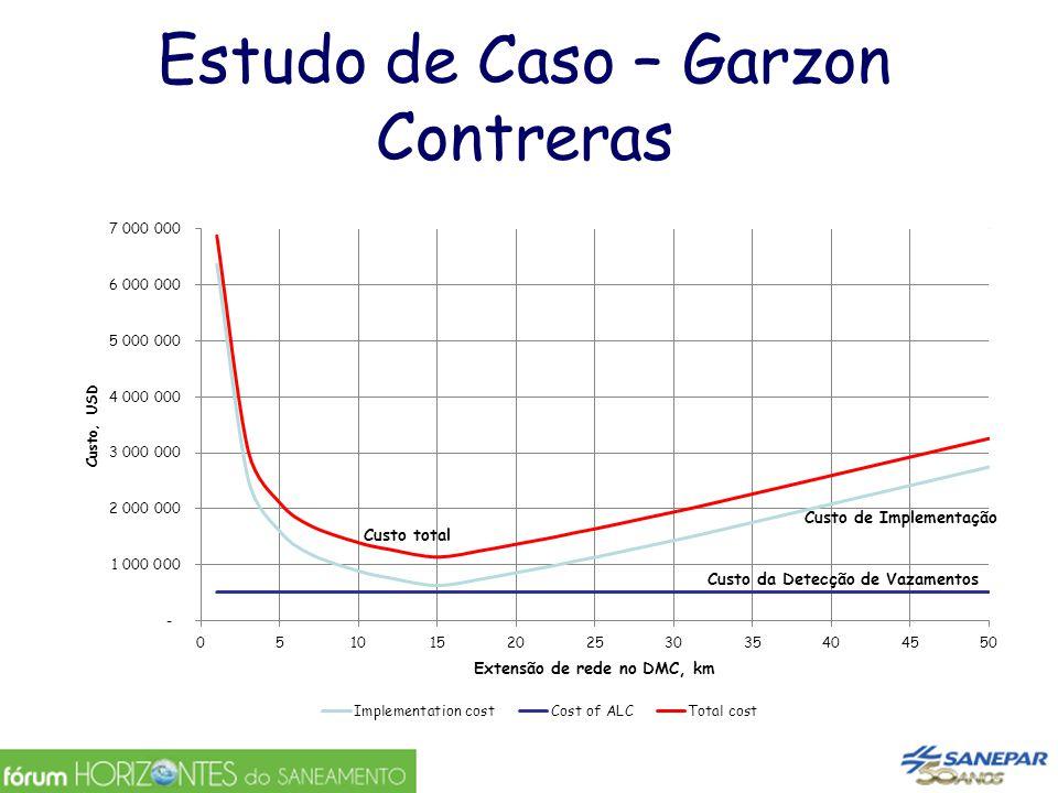 Estudo de Caso – Garzon Contreras